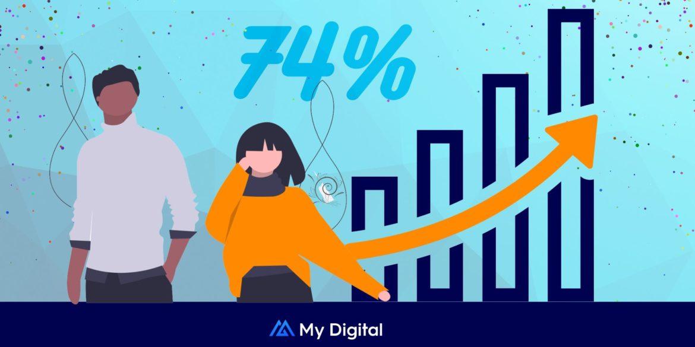 Northern powerhouse My Digital sees 74% year-on-year growth